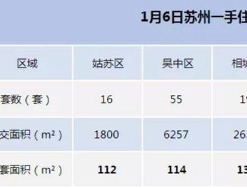 引领!昨天姑苏二手成交78套位列第一,都是小户型丨20200106